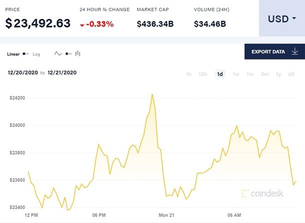 Стоимость Bitcoin впервые поднялась выше $24 тысяч 1