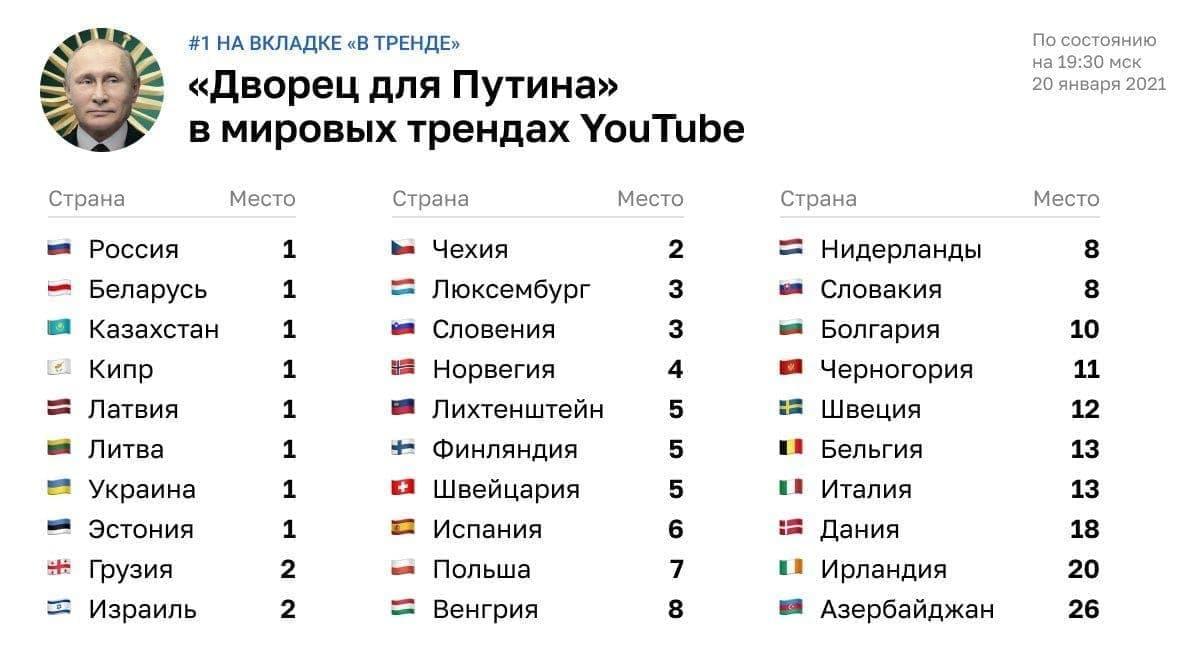 Фильм Навального о дворце Путина ворвался в тренды YouTube - фото, видео — новости 2