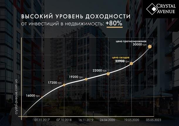 Инвестиции в недвижимость: что нужно знать, чтобы заработать до 80% 1