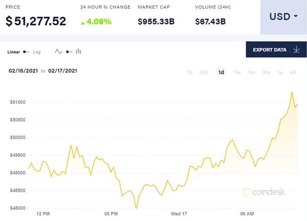 Стоимость биткоина впервые поднялась выше $51 тысячи 1