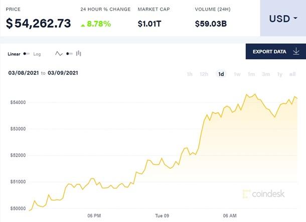 Капитализация биткоина снова превысила $1 трлн 1